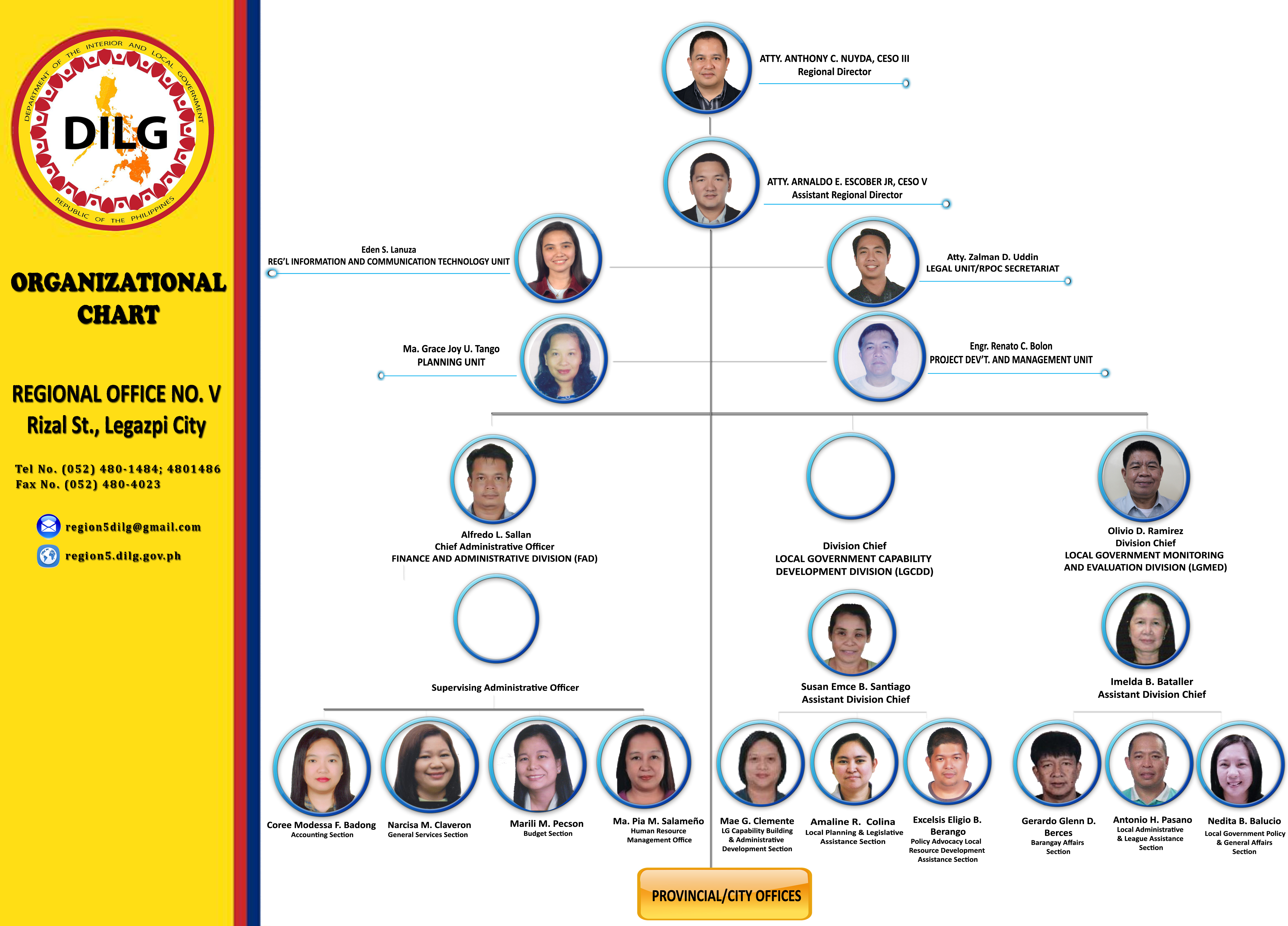 Organizational Sructure Dilg Regional Office No 5